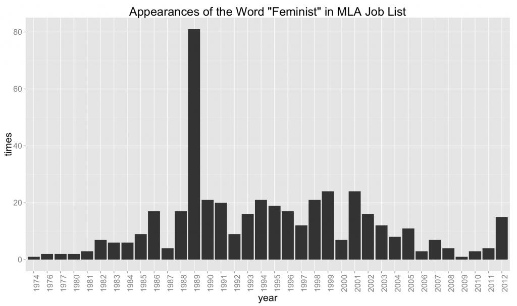 feminist-mla
